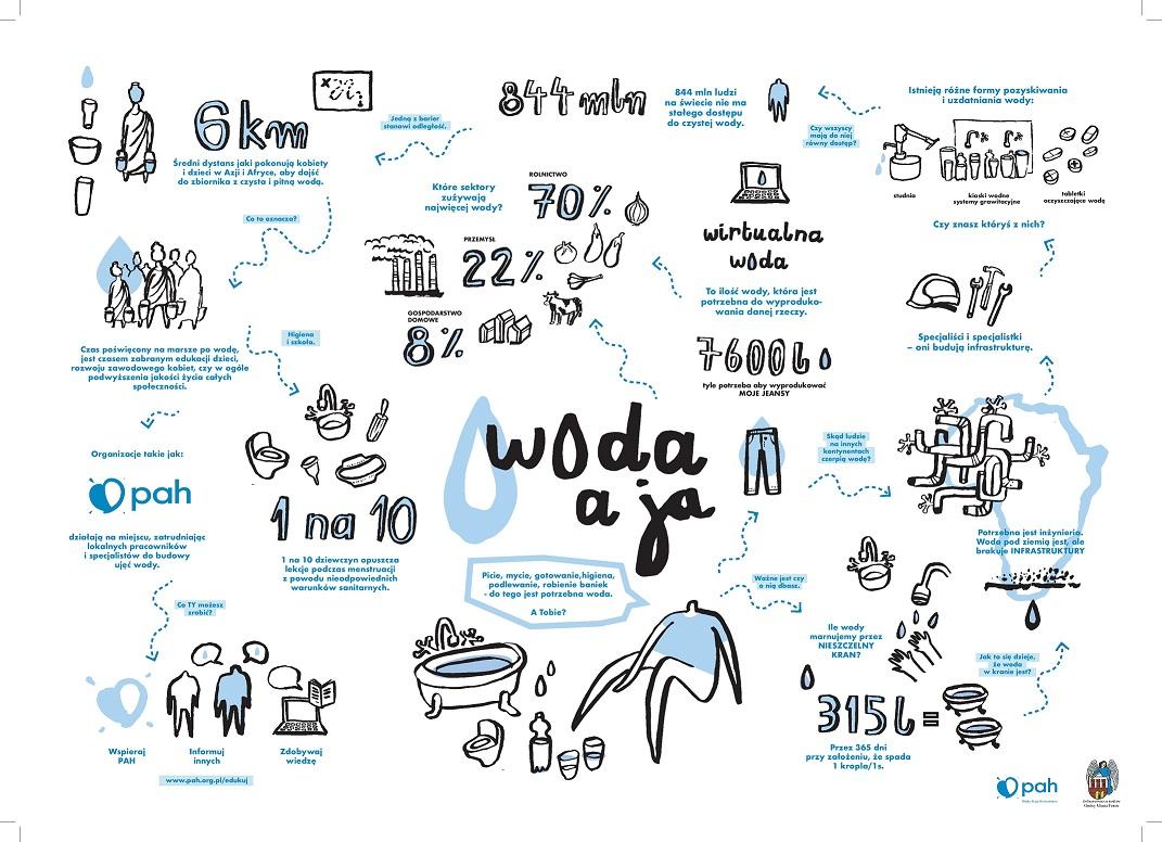 Plakat Woda a ja
