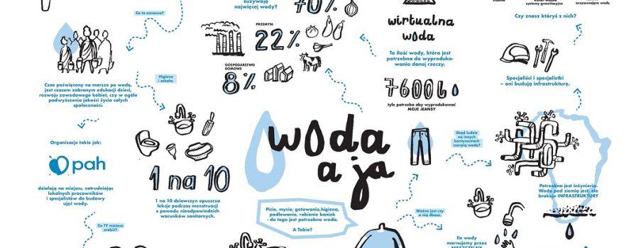 Międzynarodowy Dzień Wody w naszej szkole